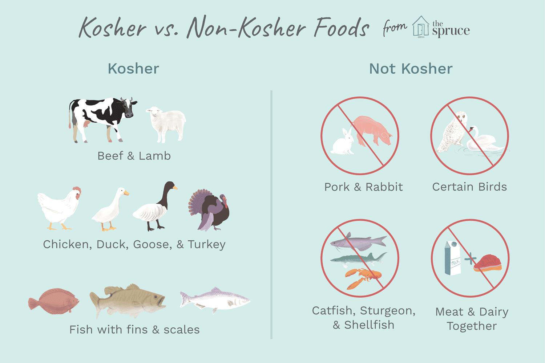 qual è la dieta kosher